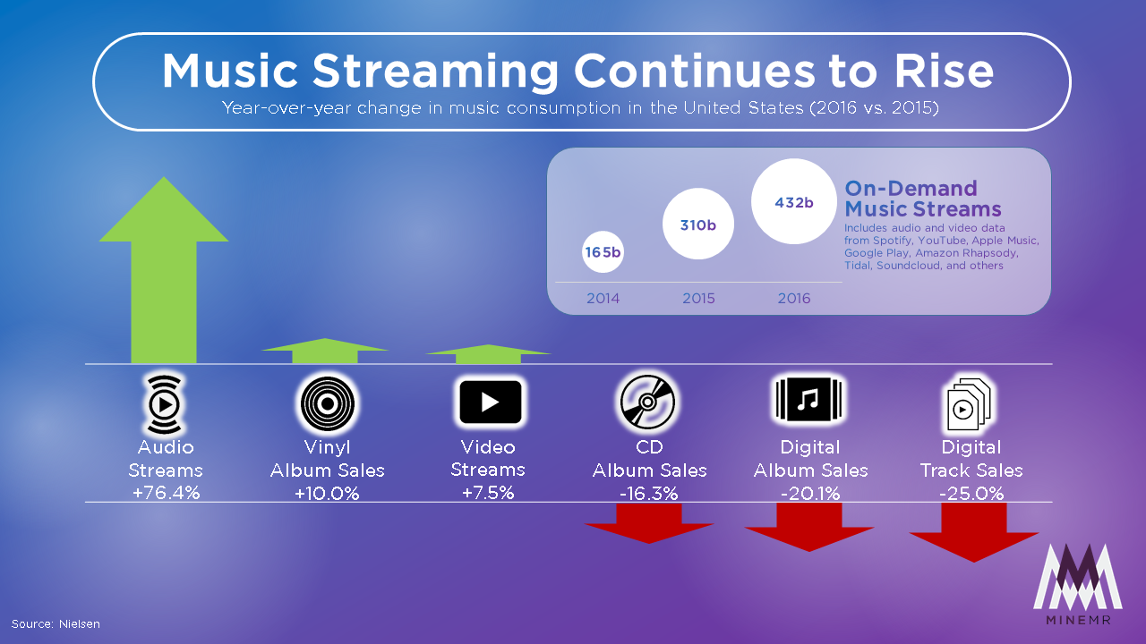 Rise Of Music Streaming Service Minemr Com Brand