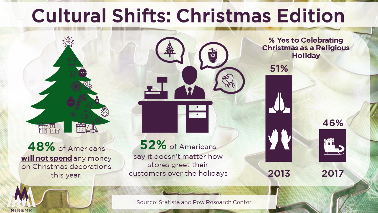 Cultural Shifts: Christmas Edition - MineMR.com - Brand Consultancy ...